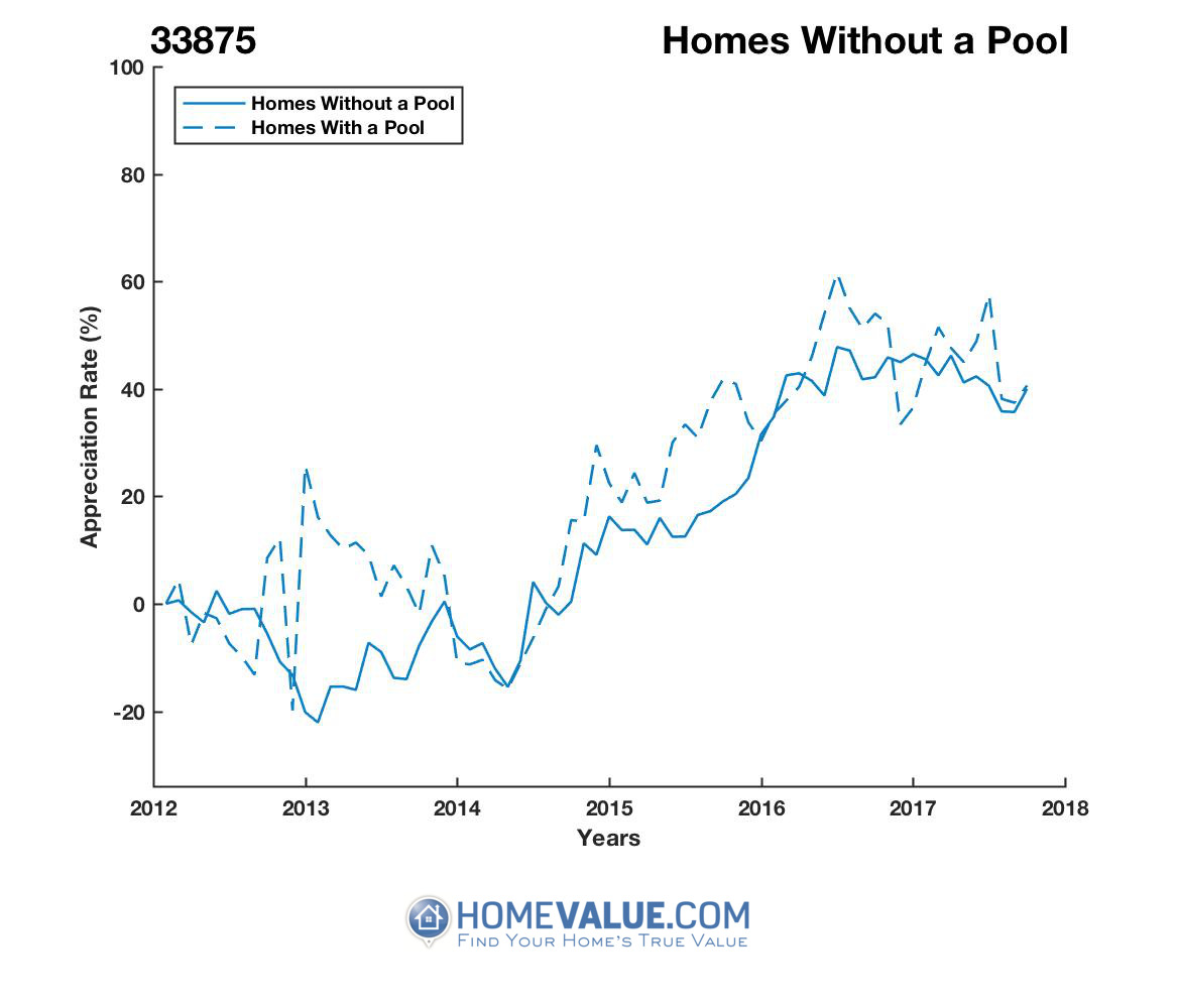 Homes Without A Pool Homes have appreciated 38% faster since 03/15/2013.