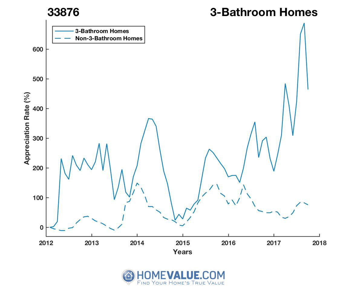 3 Bathrooms Homes have appreciated 3.8x faster since 03/15/2012.