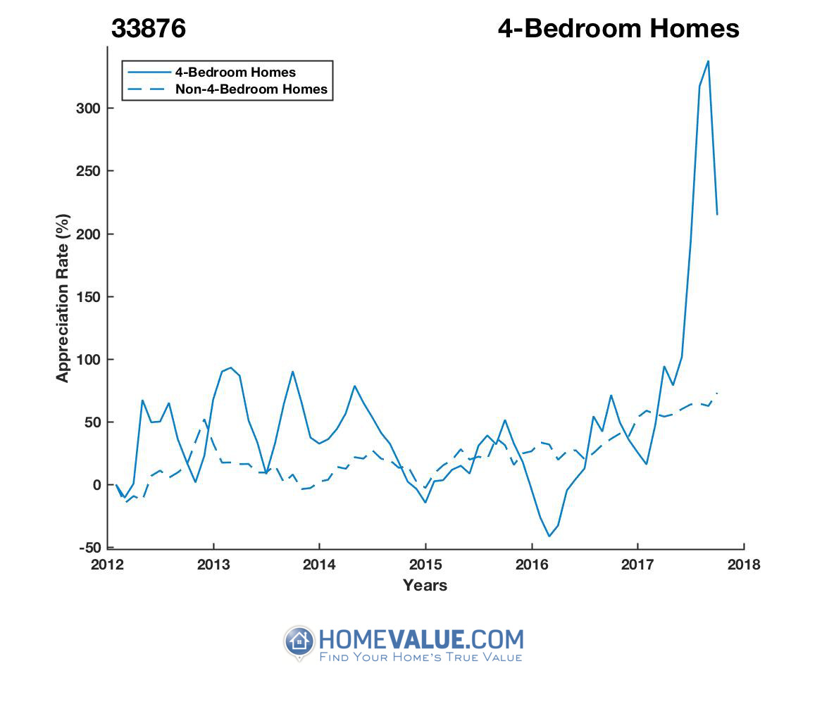 4 Bedrooms Homes have appreciated 4.2x faster since 03/15/2016.