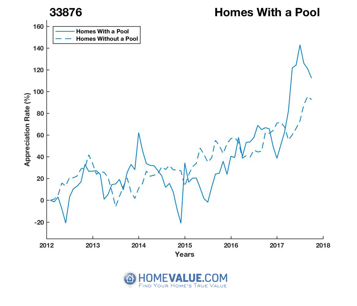 1 Homes With A Pool Homes have appreciated 57% faster since 03/15/2013.