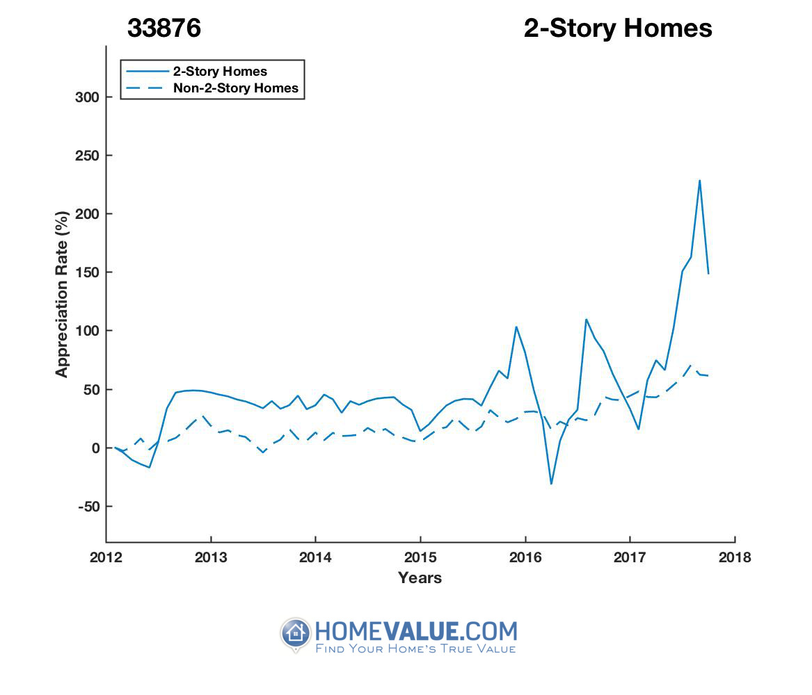 2 Stories Homes have appreciated 3.2x faster since 03/15/2016.