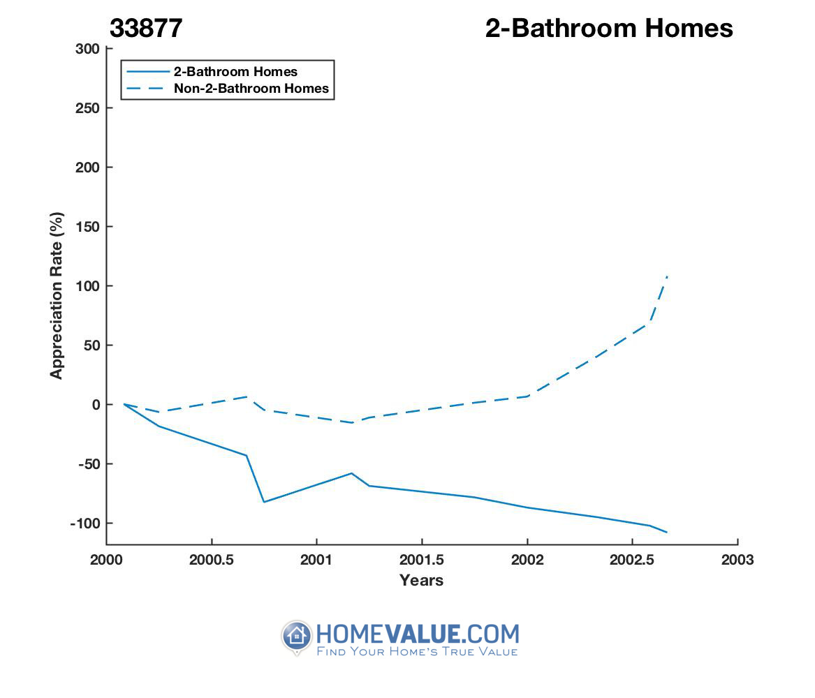2 Bathrooms Homes have appreciated 10.5x faster since 09/15/2016.