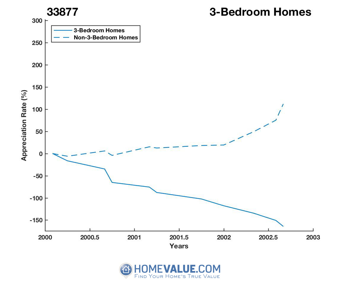 3 Bedrooms Homes have appreciated 9.7x faster since 03/15/2013.