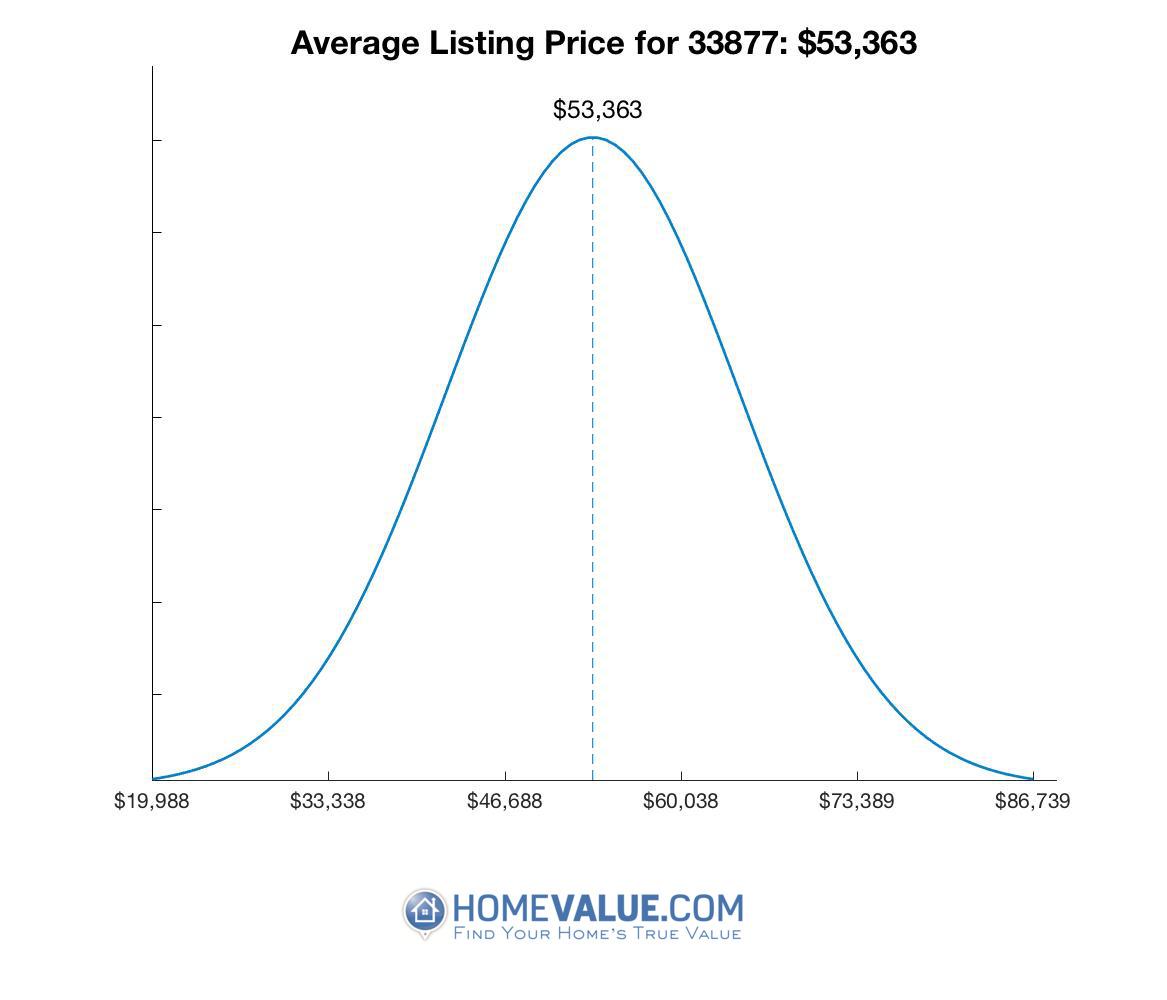 Average List Price 33877