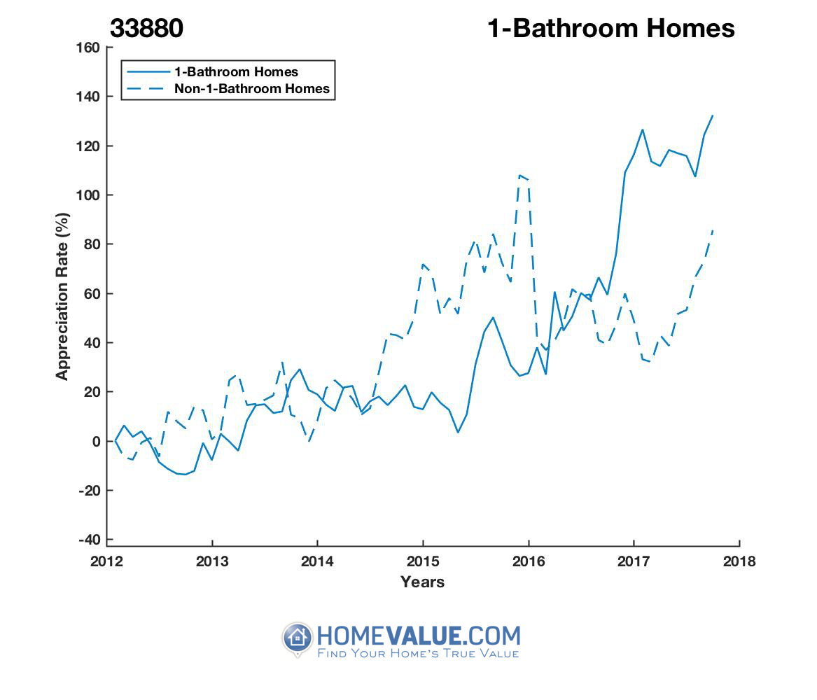 1 Bathroom Homes have appreciated 94% faster since 03/15/2013.
