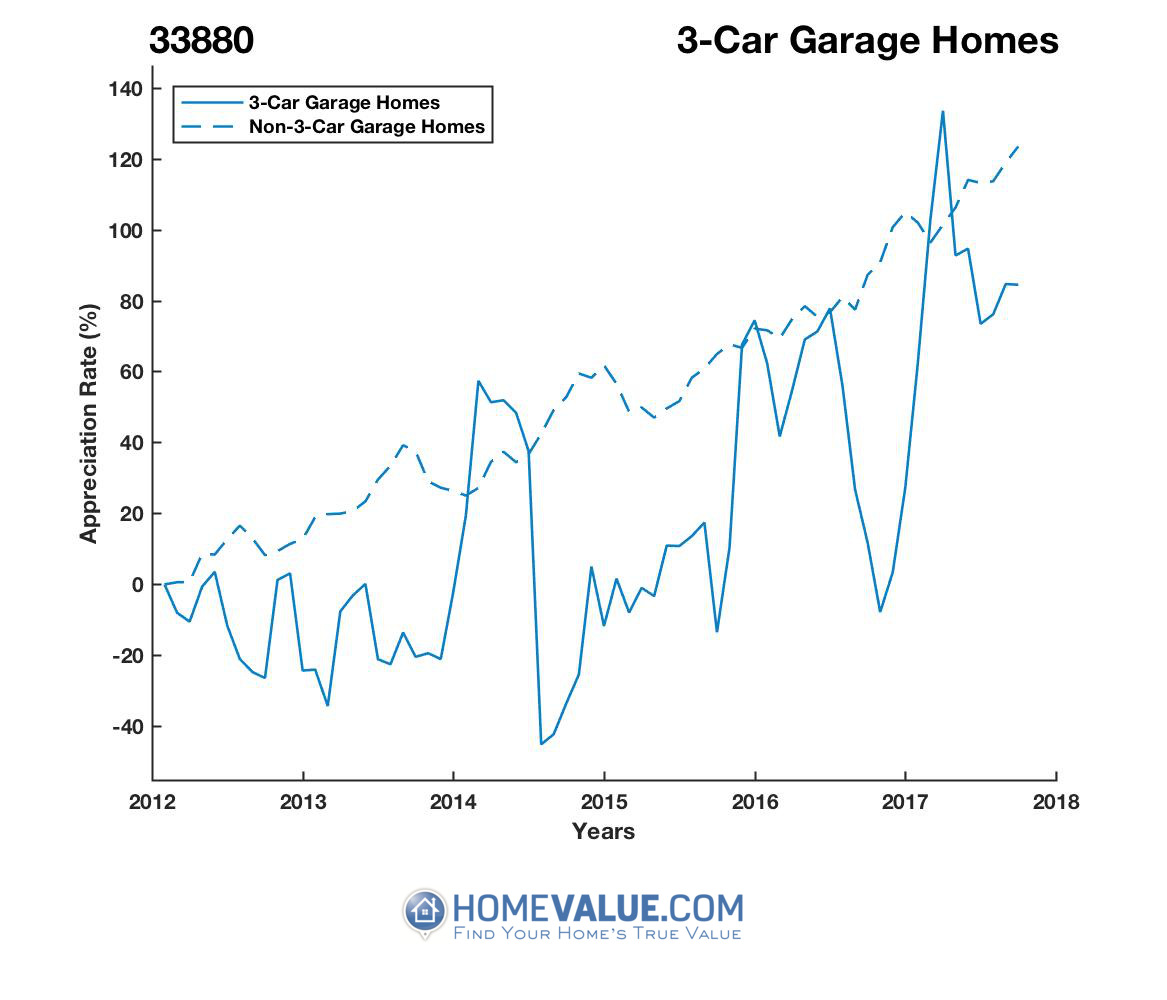 3 Car Garage Homes have appreciated 2.3x faster since 09/15/2014.