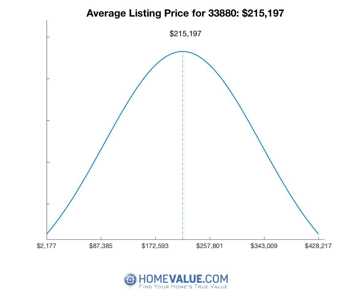 Average List Price 33880