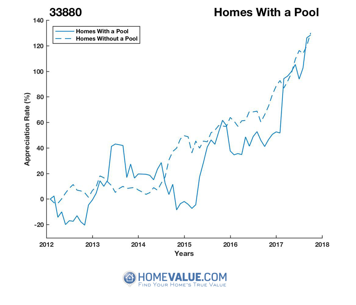 1 Homes With A Pool Homes have appreciated 81% faster since 03/15/2015.