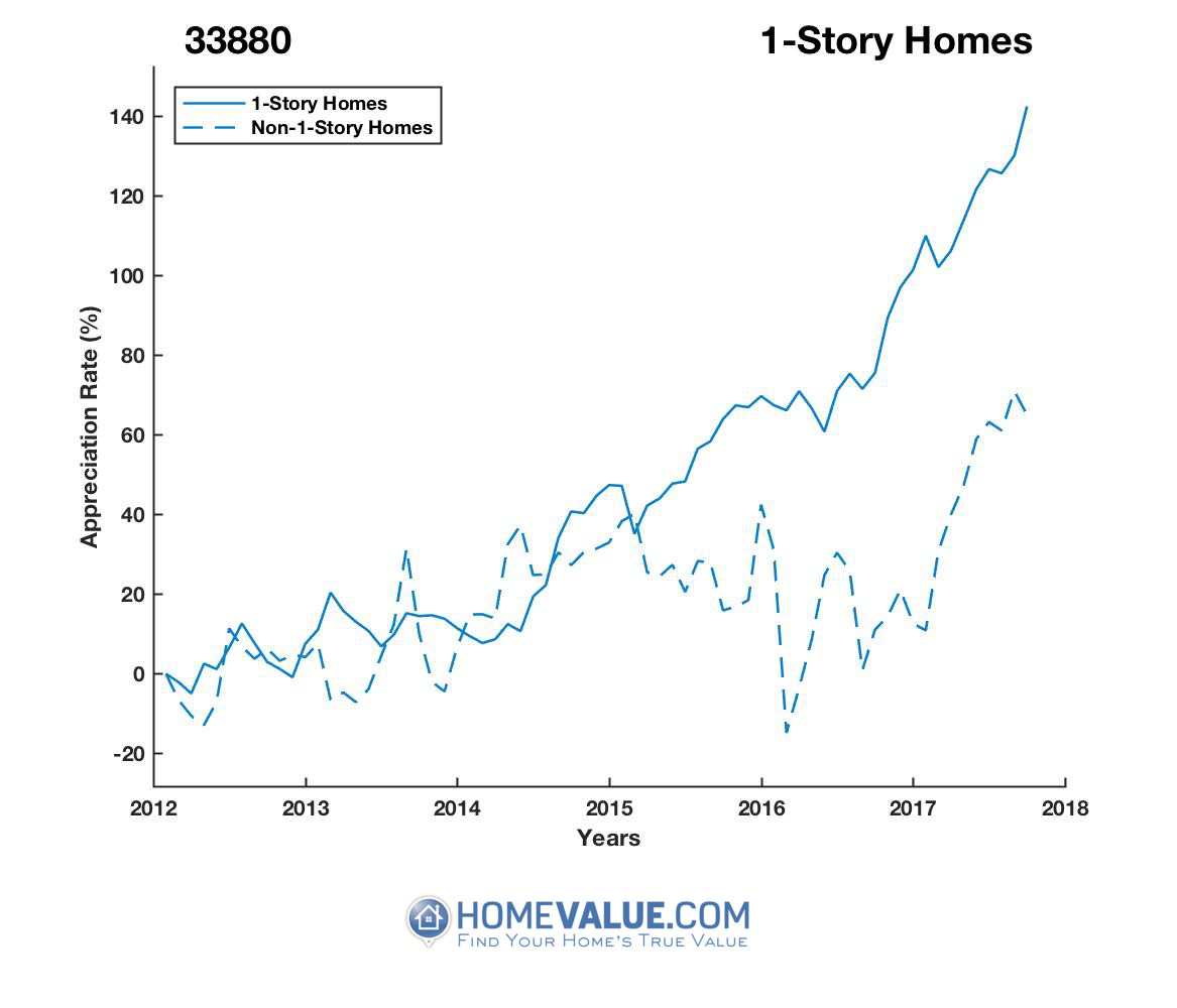 1 Story Homes have appreciated 80% faster since 09/15/2012.