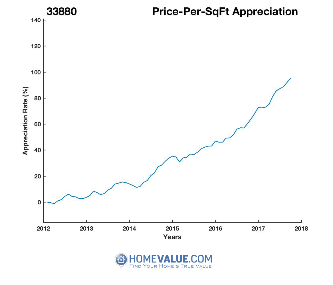 Average Price Per Sq.Ft. 33880