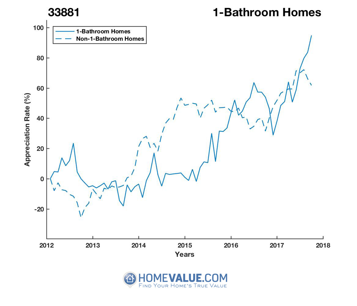 1 Bathroom Homes have appreciated 90% faster since 03/15/2015.