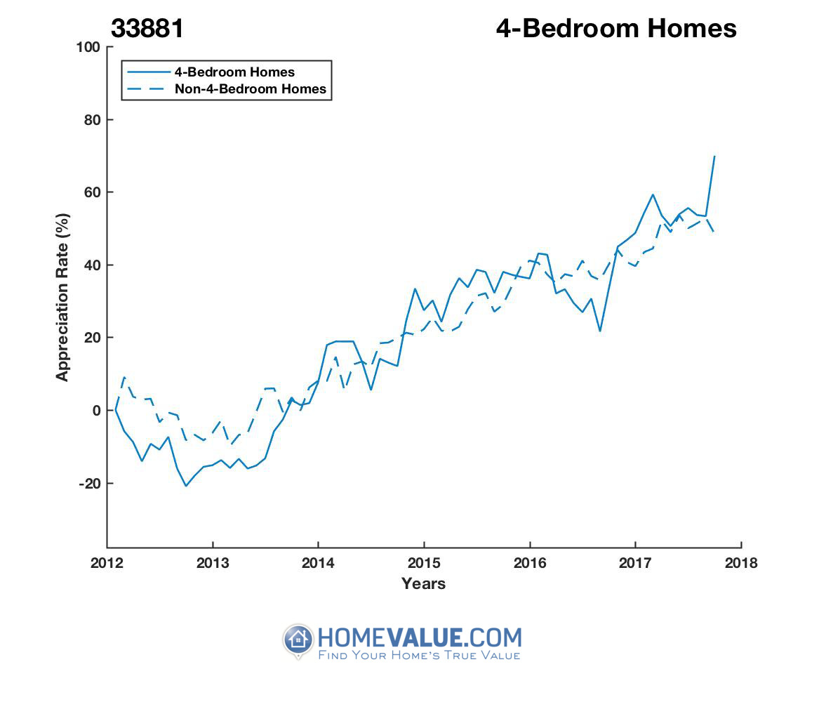 4 Bedrooms Homes have appreciated 52% faster since 09/15/2012.
