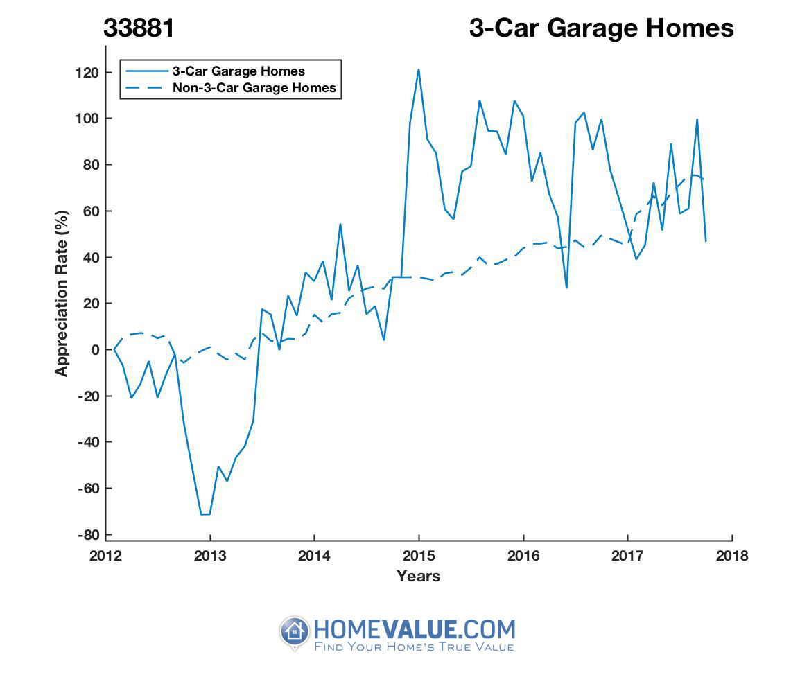 3 Car Garage Homes have appreciated 2.0x faster since 03/15/2013.