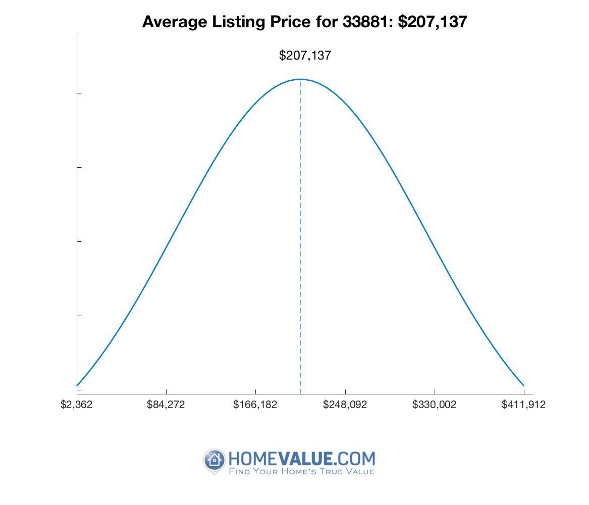 Average List Price 33881