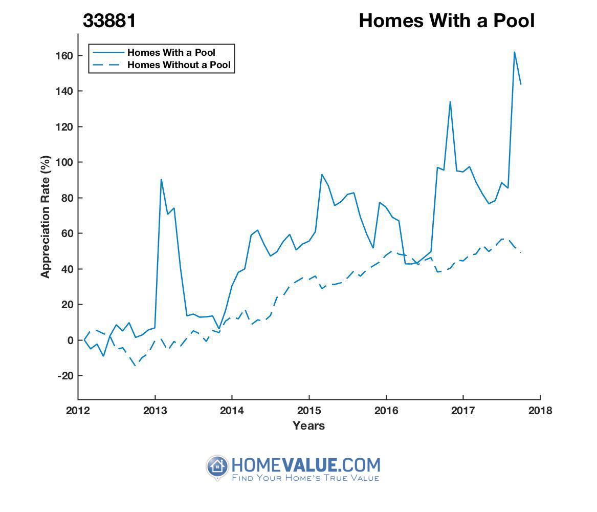 1 Homes With A Pool Homes have appreciated 2.1x faster since 03/15/2012.