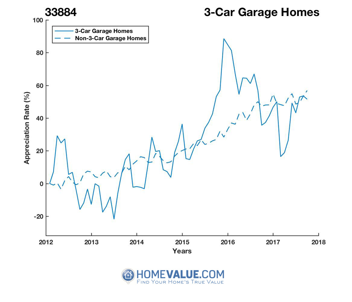 3 Car Garage Homes have appreciated 36% faster since 03/15/2013.