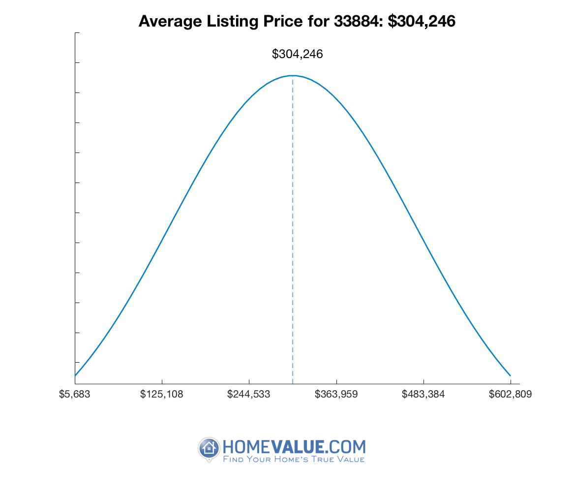 Average List Price 33884