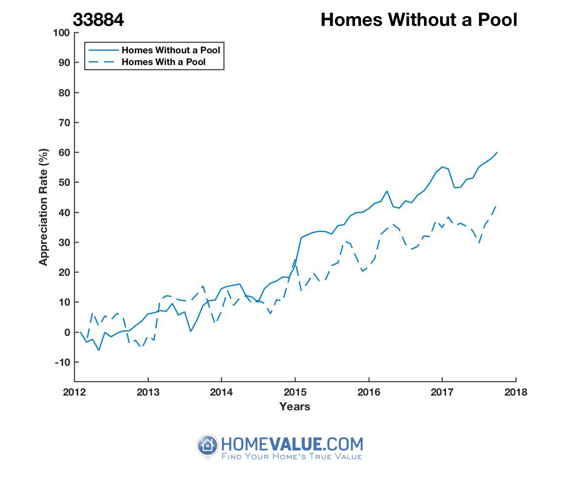 Homes Without A Pool Homes have appreciated 30% faster since 03/15/2012.