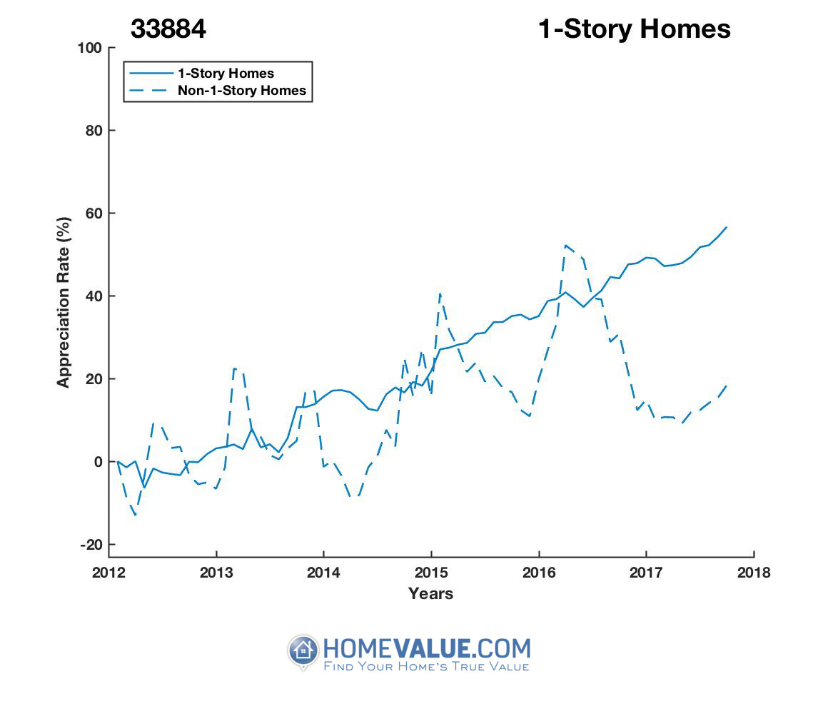 1 Story Homes have appreciated 55% faster since 03/15/2013.
