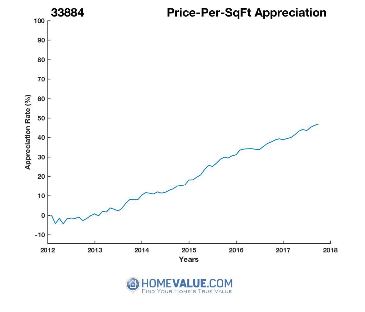 Average Price Per Sq.Ft. 33884