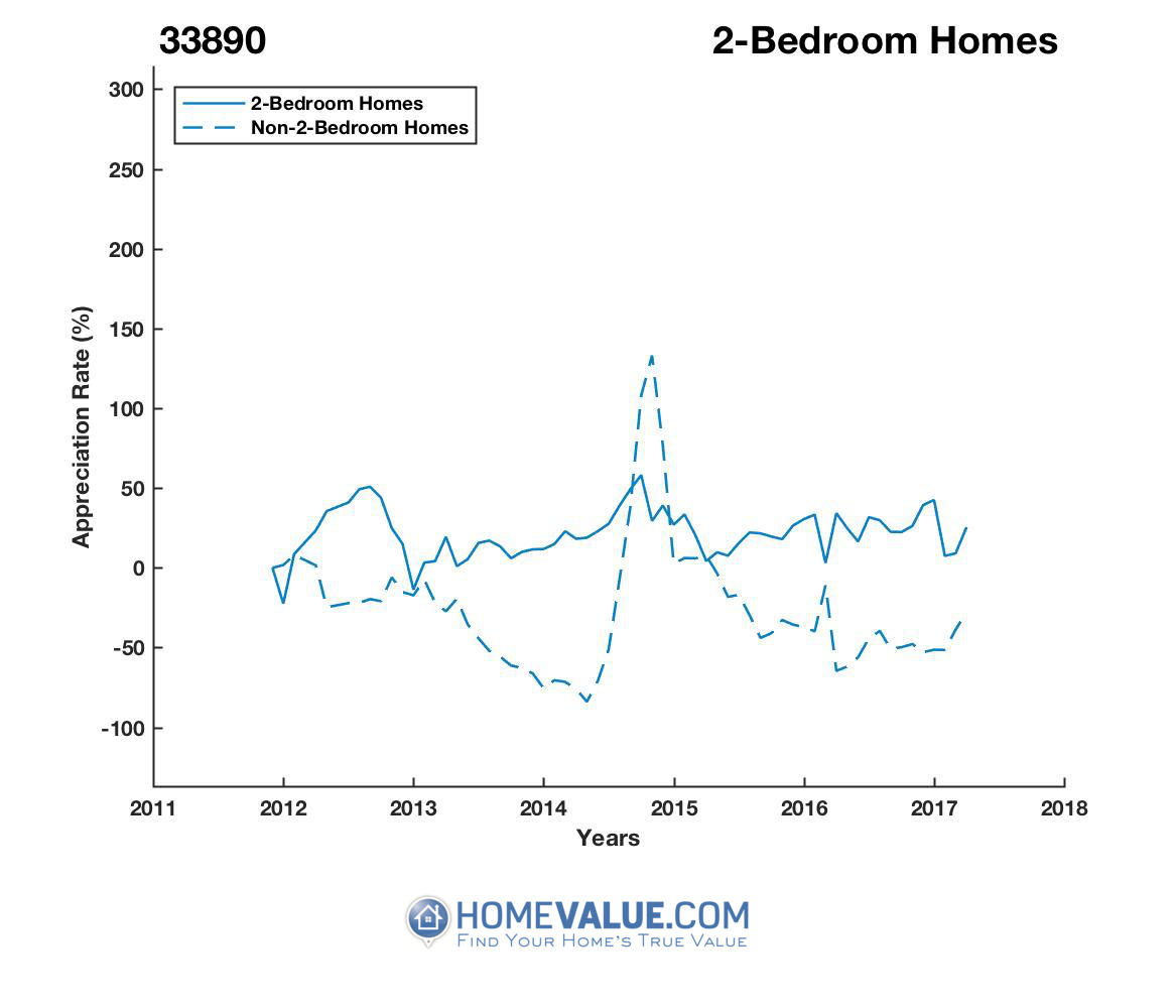 2 Bedrooms Homes have appreciated 33.5x faster since 02/15/2014.