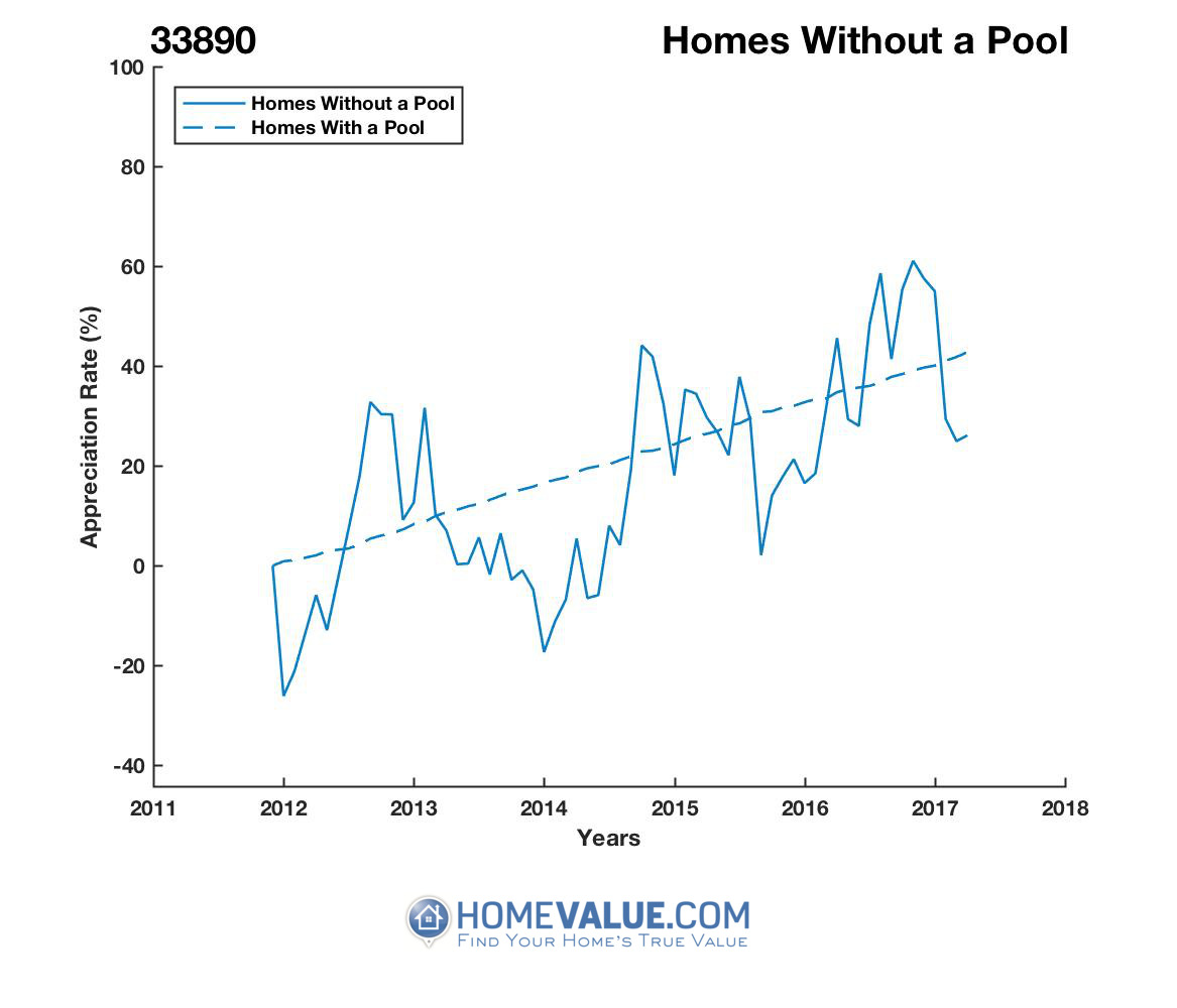 Homes Without A Pool Homes have appreciated 63% faster since 02/15/2014.