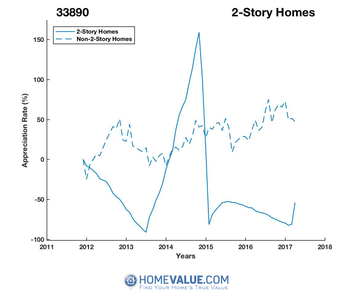2 Stories Homes have appreciated 5.5x faster since 02/15/2017.