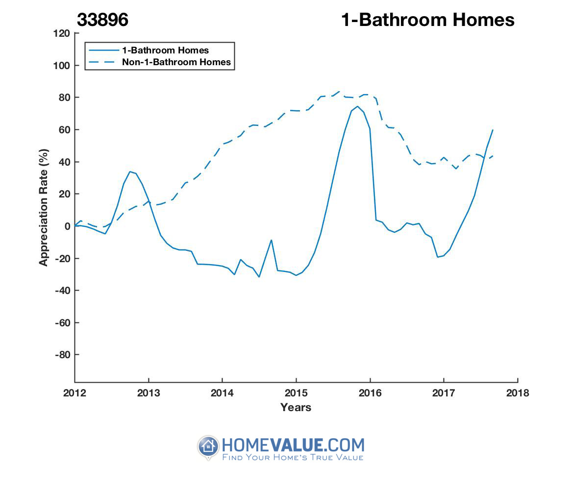 1 Bathroom Homes have appreciated 2.5x faster since 09/15/2014.