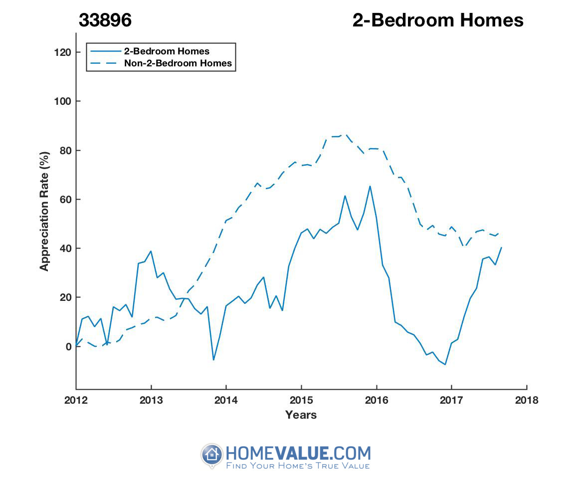 2 Bedrooms Homes have appreciated 49% faster since 09/15/2016.