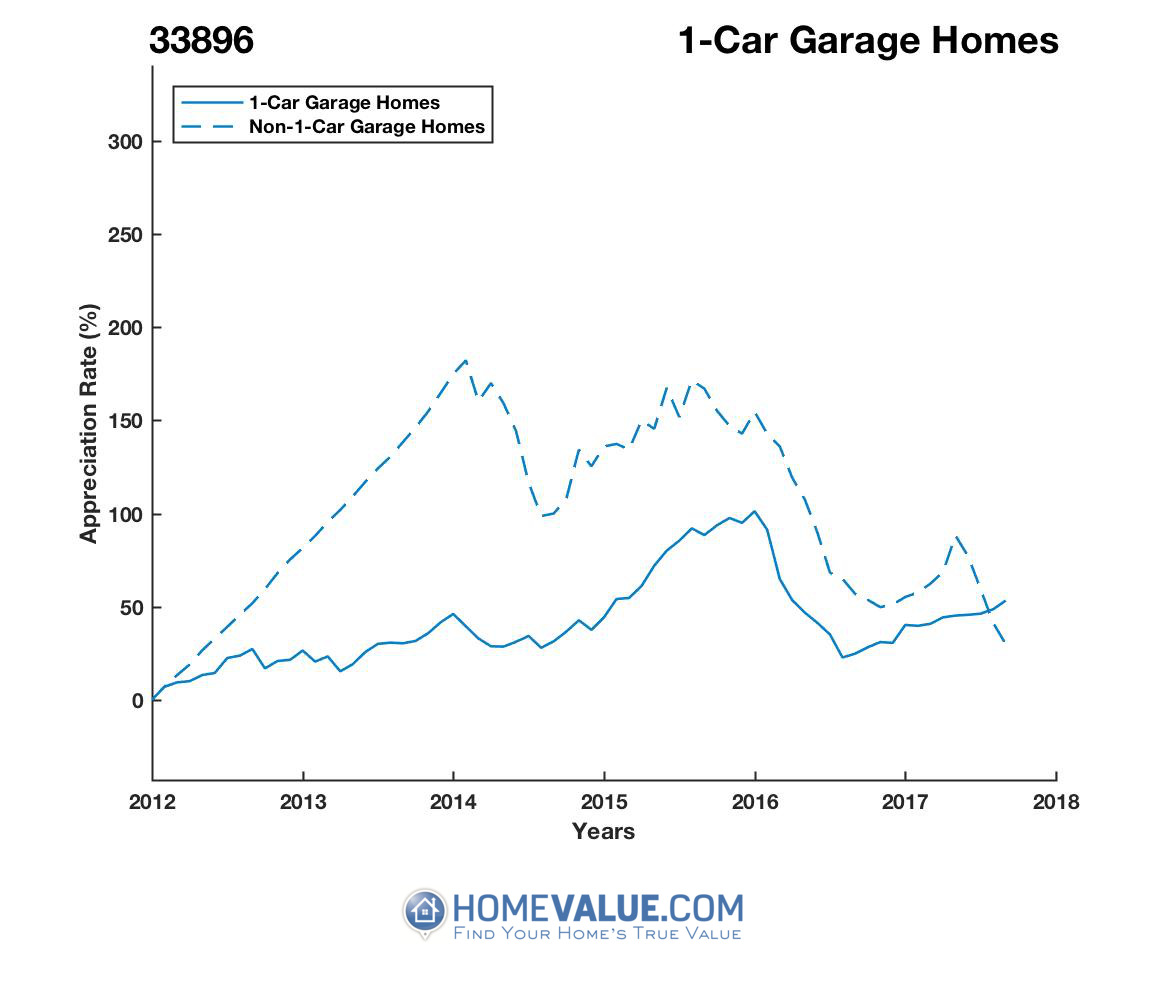 1 Car Garage Homes have appreciated 71% faster since 03/15/2014.