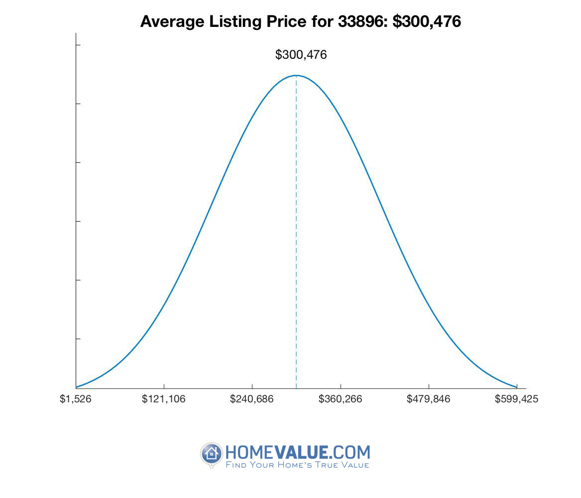 Average List Price 33896
