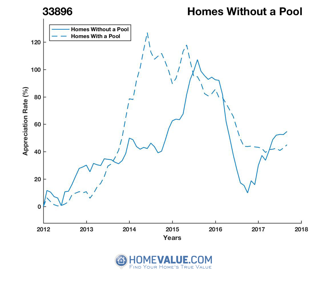 Homes Without A Pool Homes have appreciated 42% faster since 09/15/2014.