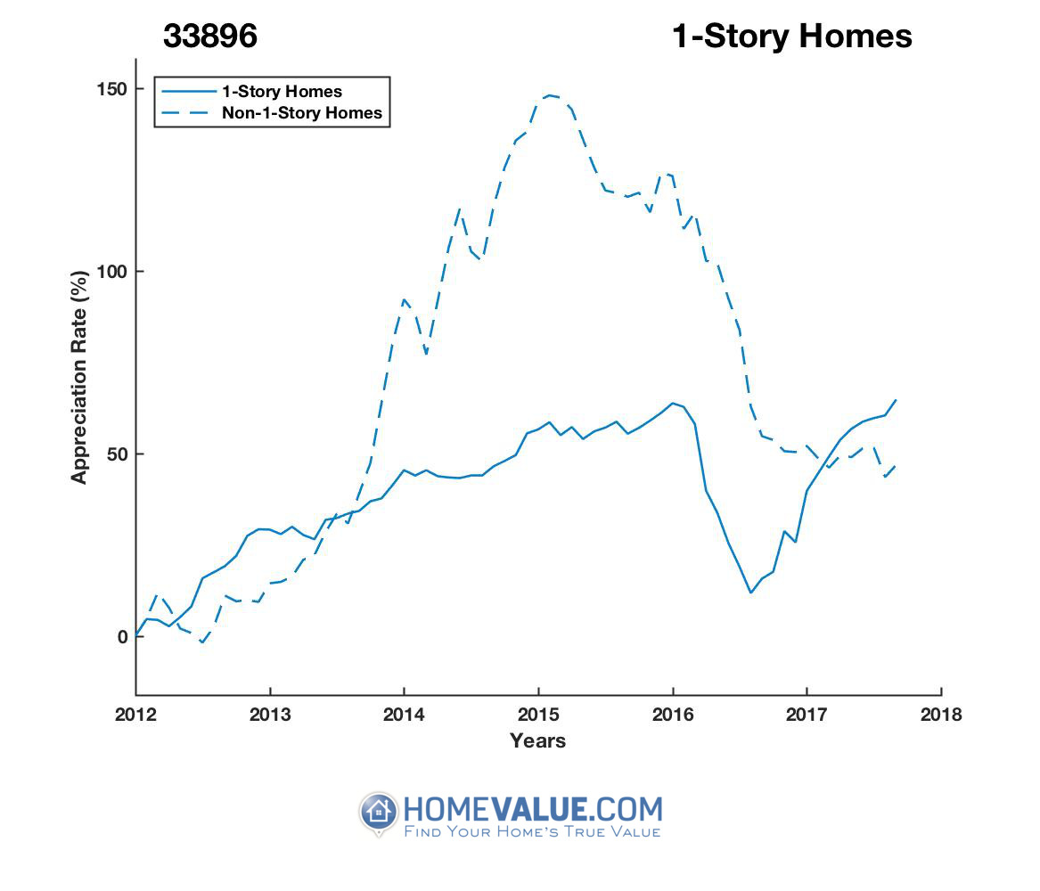 1 Story Homes have appreciated 18% faster since 03/15/2012.