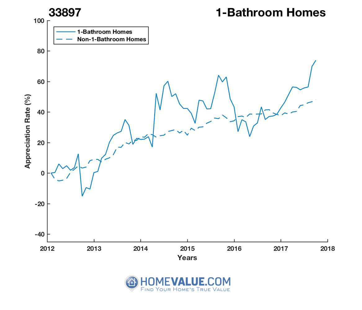1 Bathroom Homes have appreciated 61% faster since 09/15/2012.