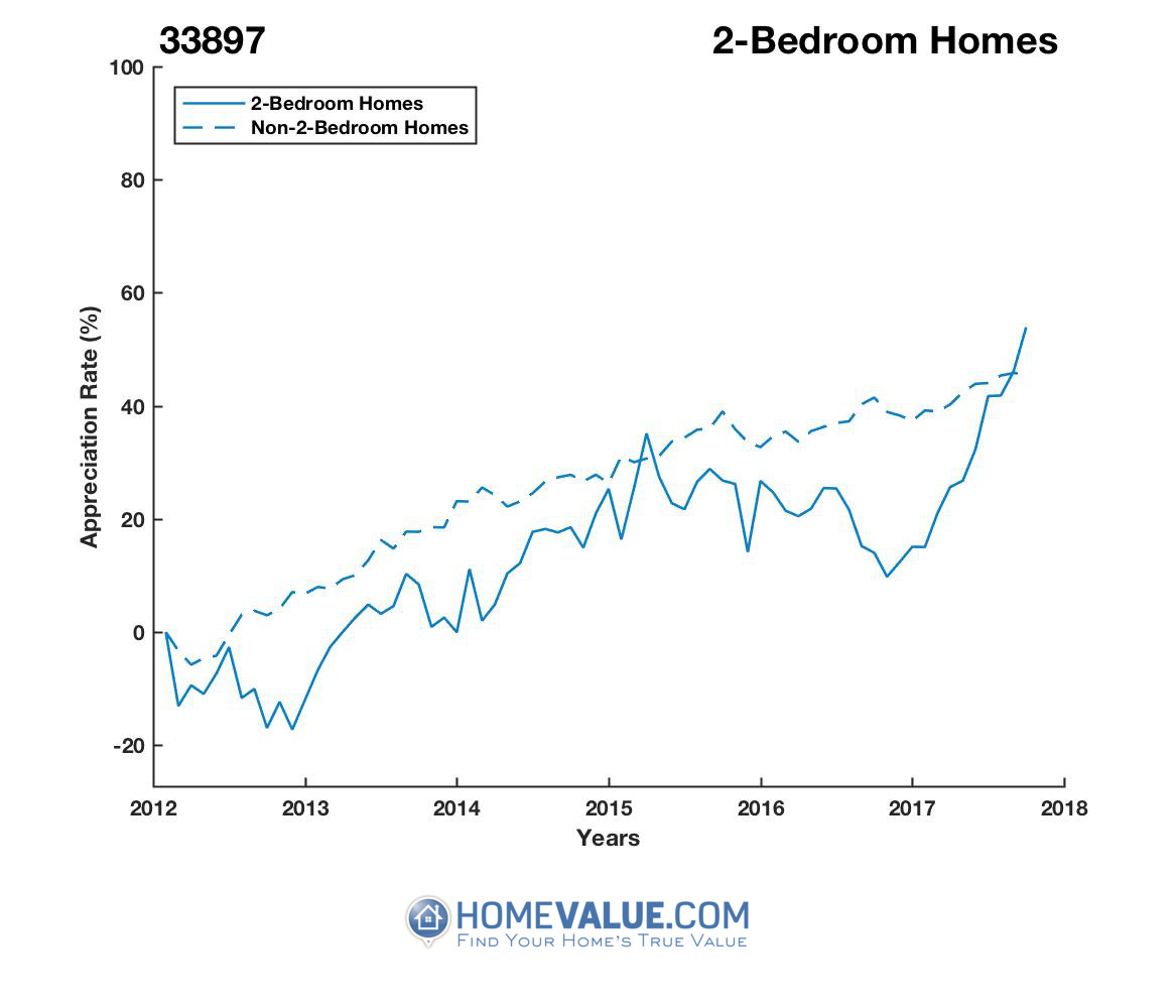 2 Bedrooms Homes have appreciated 43% faster since 09/15/2012.