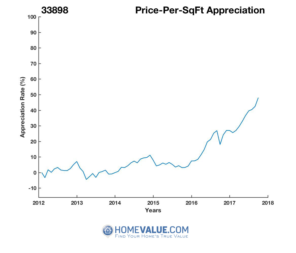 Average Price Per Sq.Ft. 33898