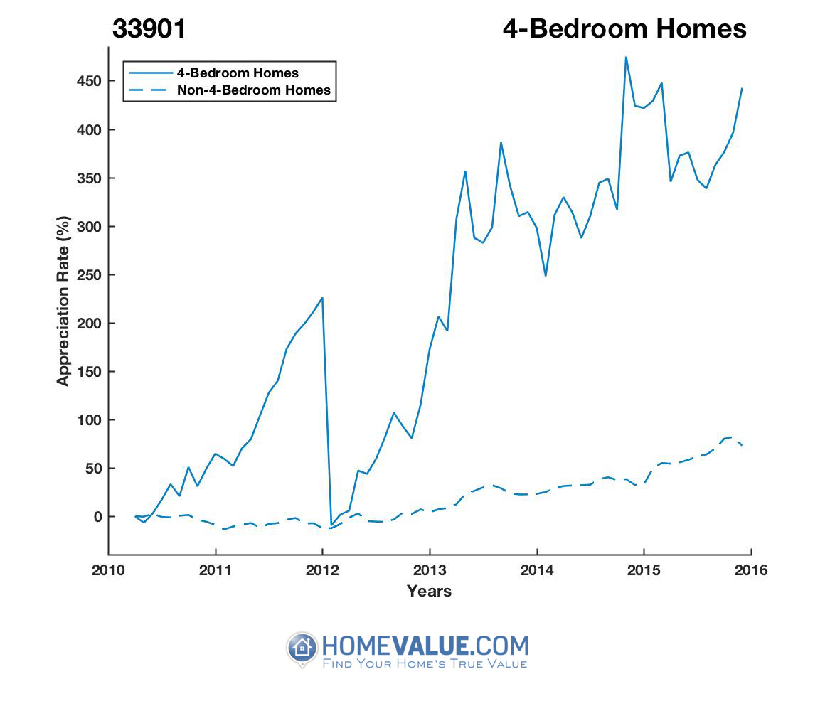 4 Bedrooms Homes have appreciated 2.6x faster since 03/15/2012.