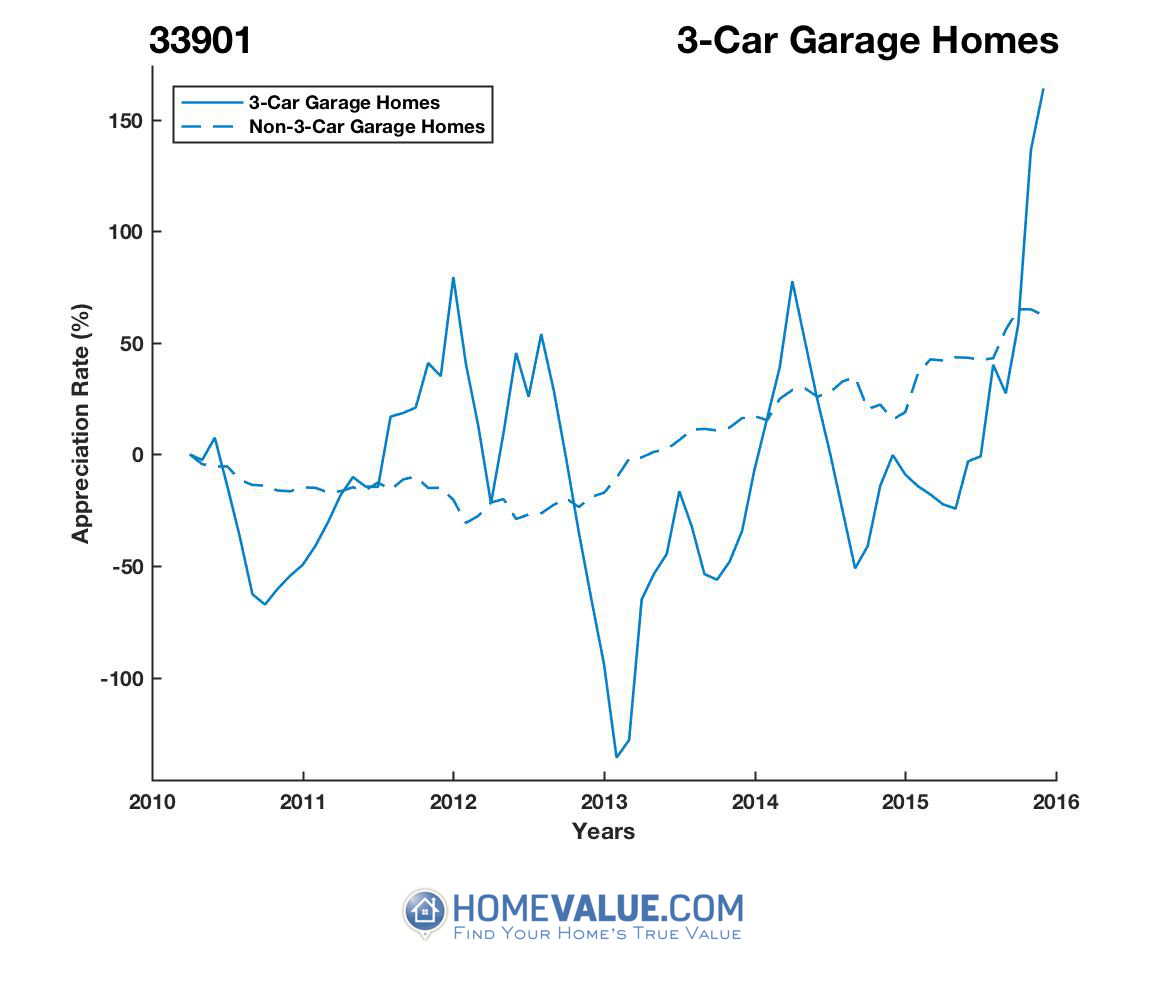 3 Car Garage Homes have appreciated 2.7x faster since 03/15/2013.