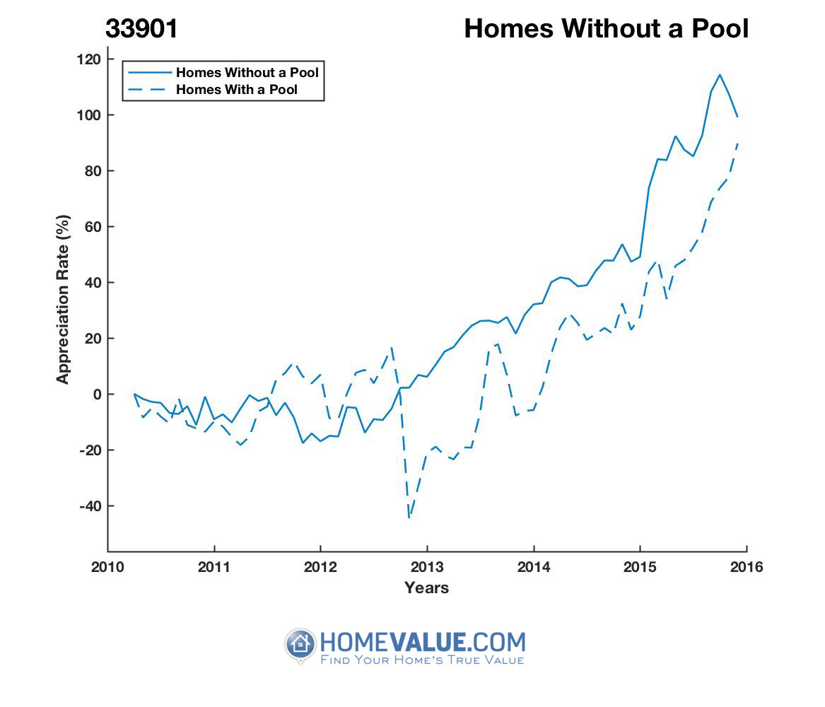 Homes Without A Pool Homes have appreciated 2.1x faster since 03/15/2012.