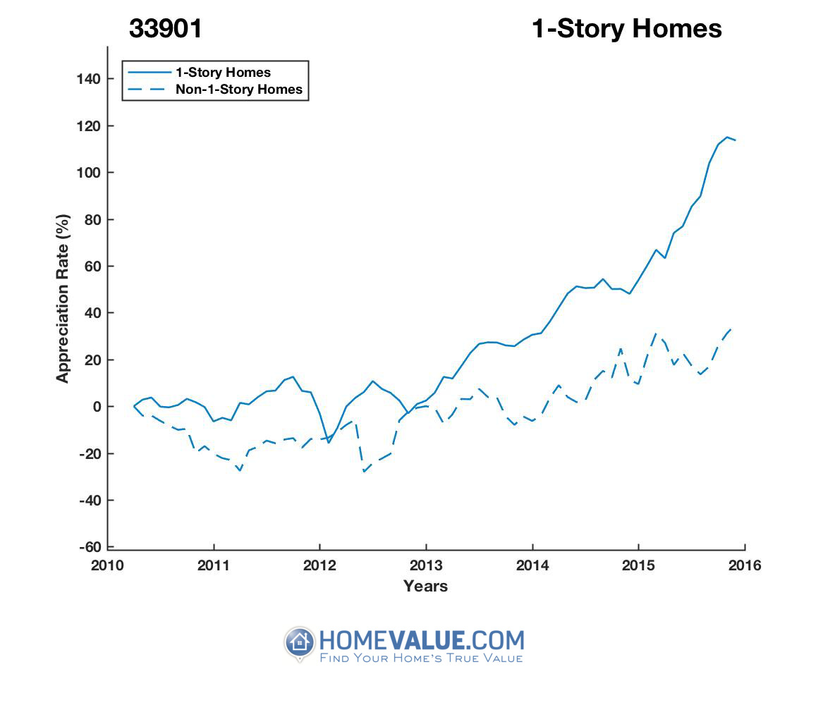 1 Story Homes have appreciated 2.0x faster since 03/15/2012.