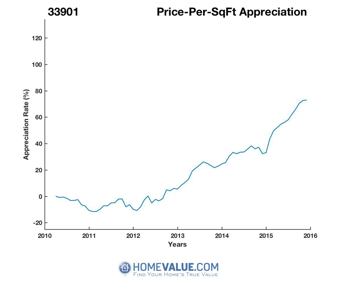 Average Price Per Sq.Ft. 33901