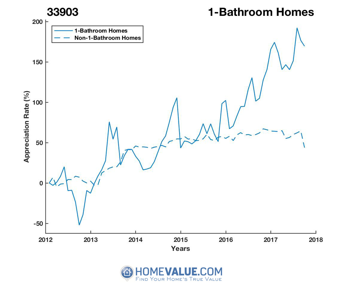 1 Bathroom Homes have appreciated 5.3x faster since 09/15/2012.