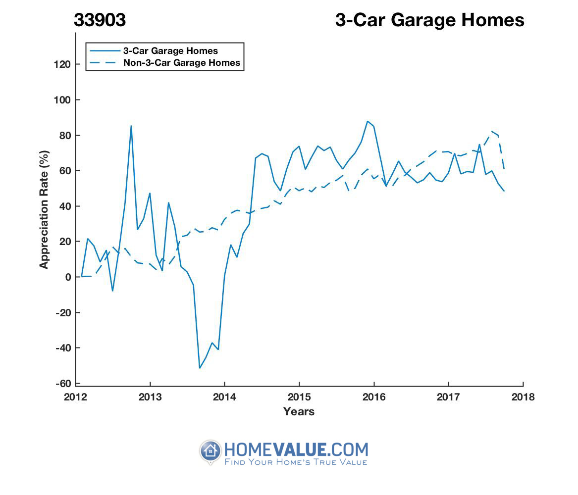 3 Car Garage Homes have appreciated 2.5x faster since 09/15/2013.