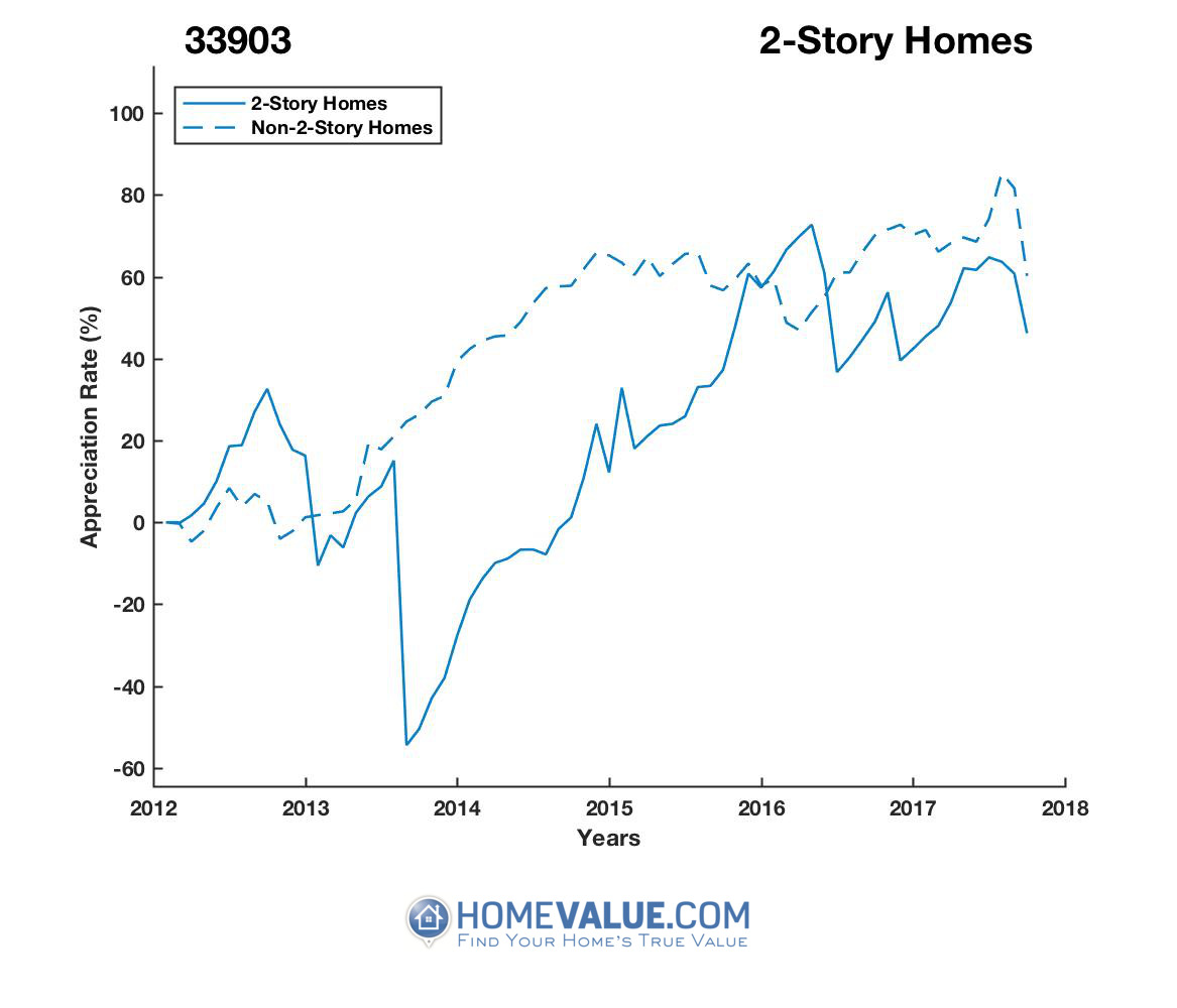 2 Stories Homes have appreciated 2.7x faster since 09/15/2013.