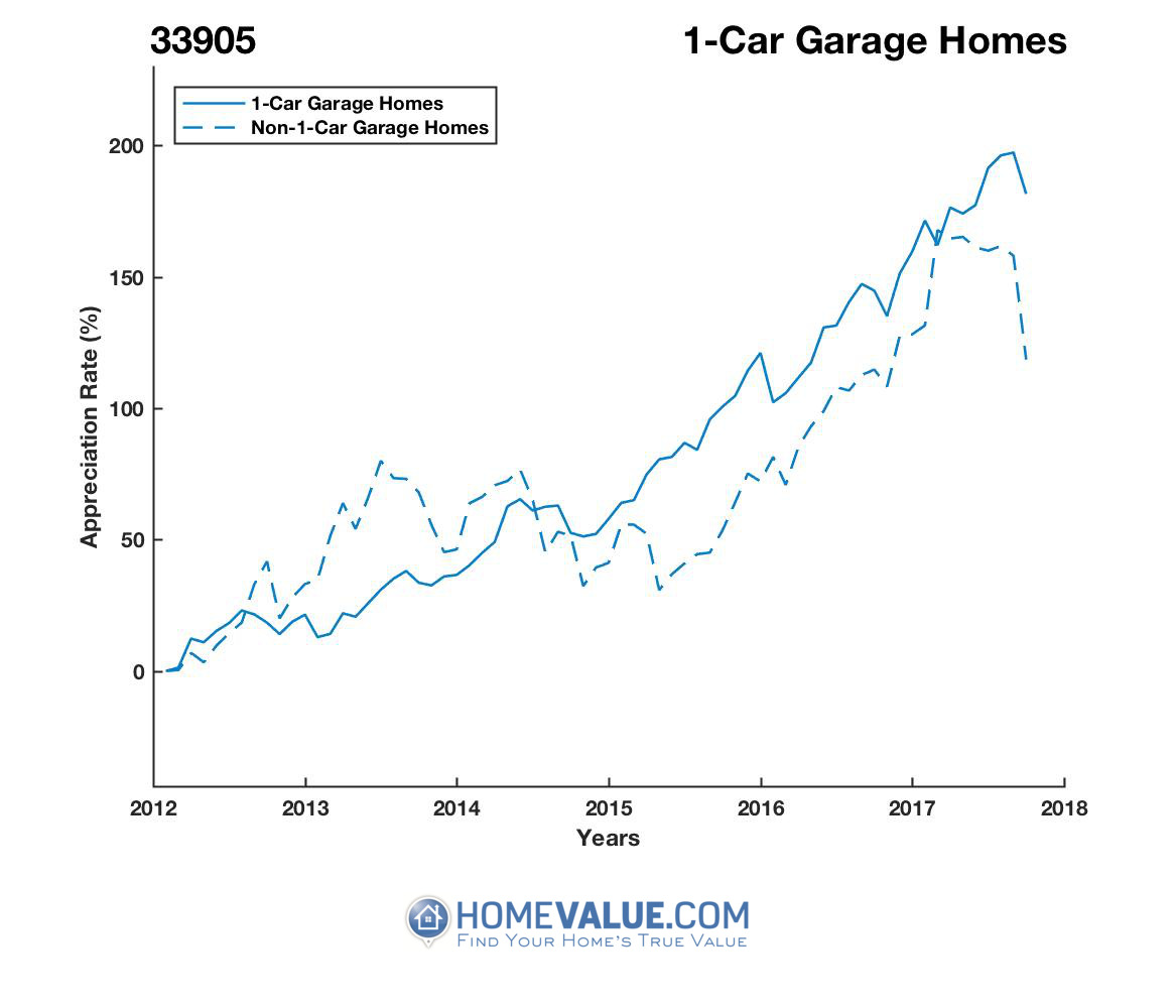 1 Car Garage Homes have appreciated 97% faster since 03/15/2013.