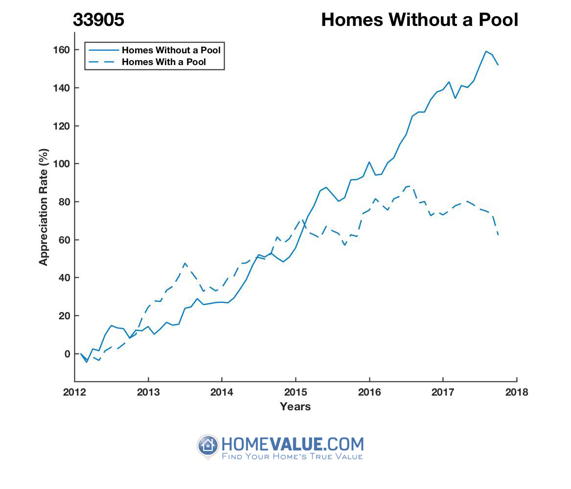 Homes Without A Pool Homes have appreciated 94% faster since 03/15/2013.
