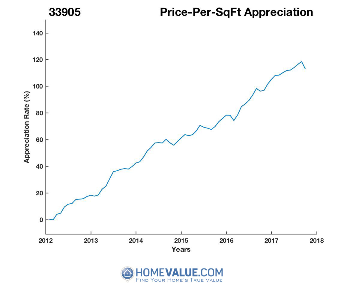 Average Price Per Sq.Ft. 33905
