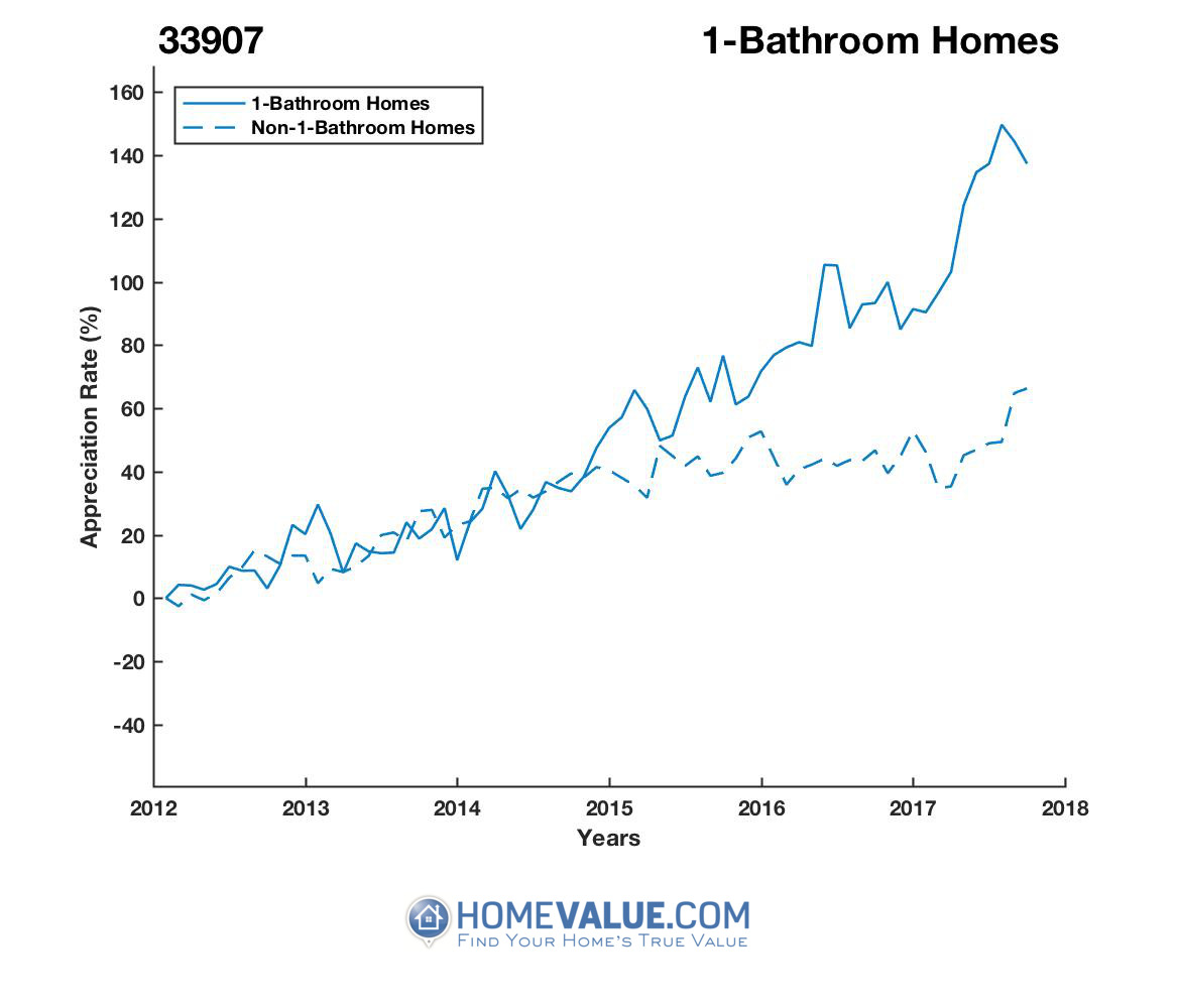 1 Bathroom Homes have appreciated 86% faster since 09/15/2012.