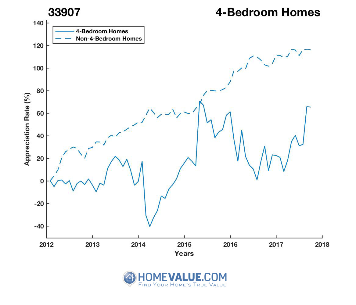 4 Bedrooms Homes have appreciated 2.5x faster since 03/15/2014.
