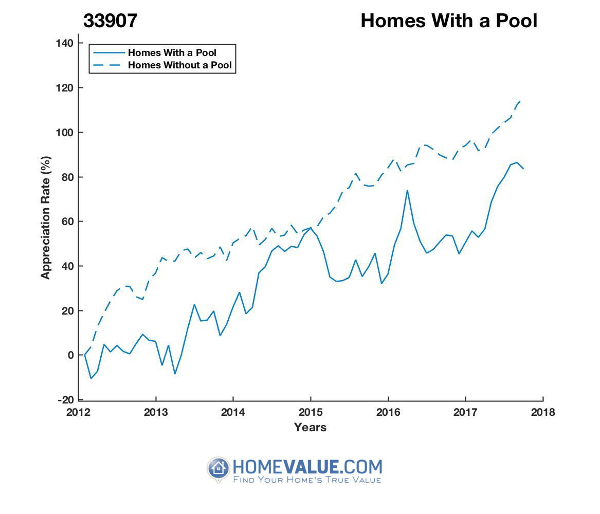 1 Homes With A Pool Homes have appreciated 49% faster since 03/15/2013.
